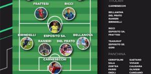Serie B: ecco la Top 11 secondo i Ranking LGI